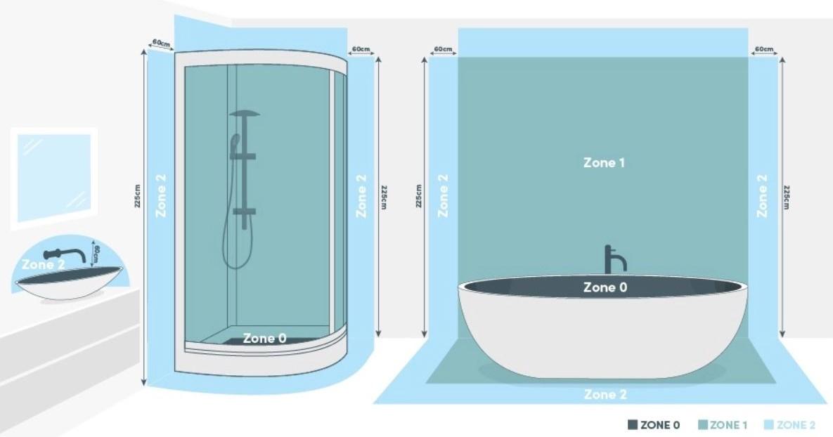 Bathroom Heating Zones