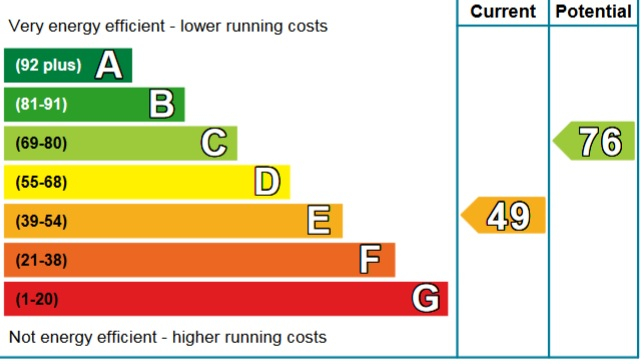 Electric Heating vs EPC Ratings