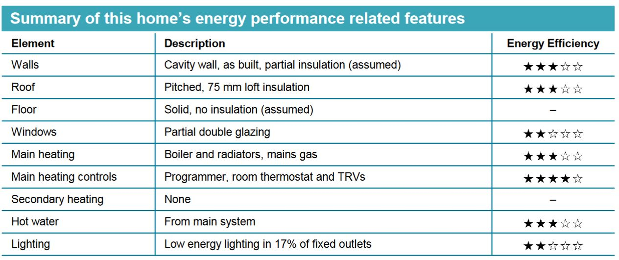 EPC Star Rating Example