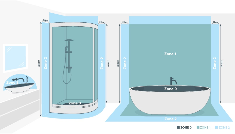 Bathroom electrical zones