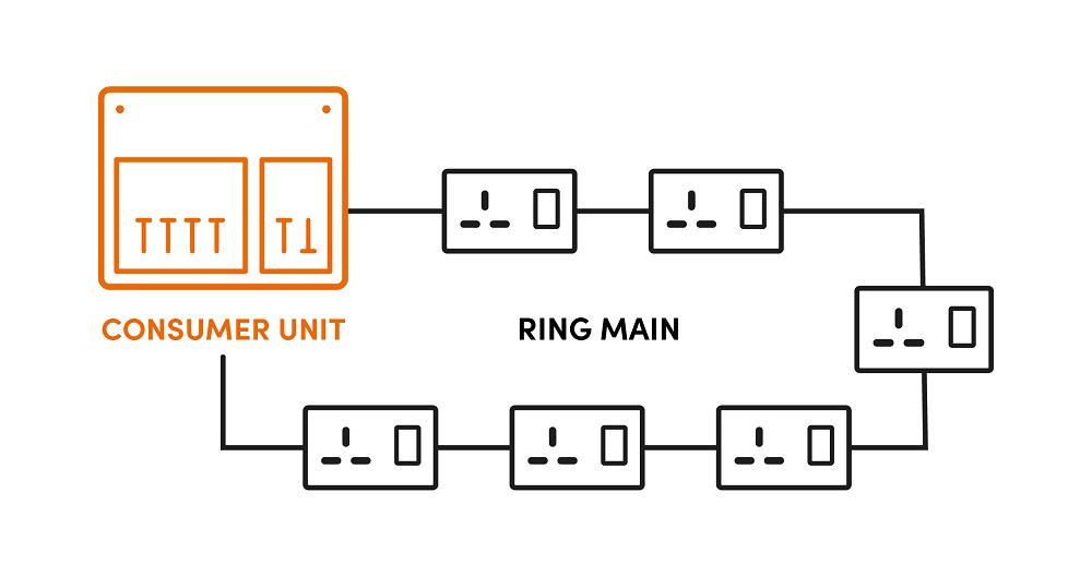 Ring main diagram