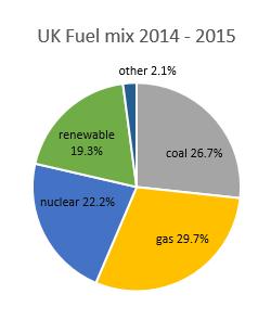 UK Fuel Mix 2014 2015